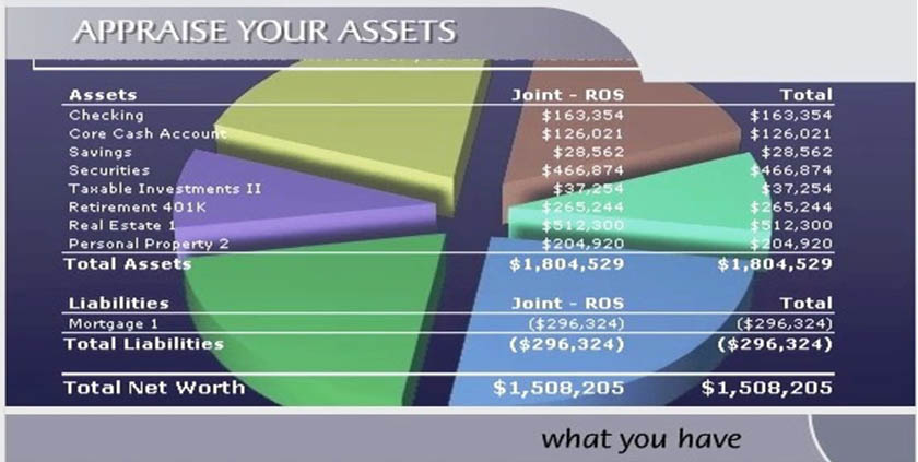 appraise your assets chart