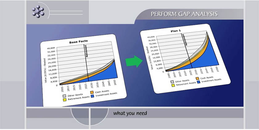 perform gap analysis chart