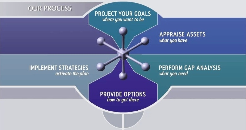 firm process planning chart